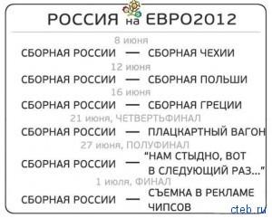 Россия на EURO-2012